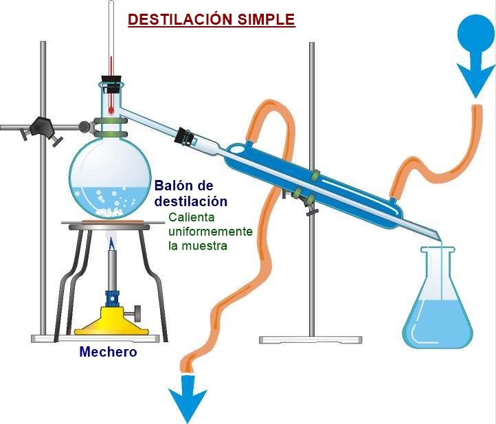 Destilación - Balón de destilación